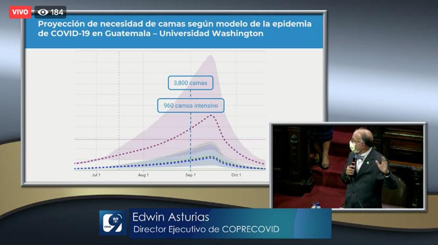 Proyección de necesidad de camas según modelo de Universidad de Washington