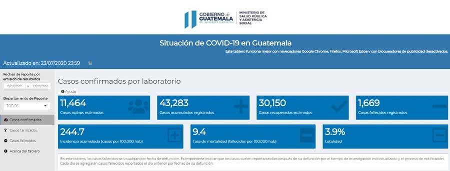 Datos generales de Covid-19 al viernes 24 de julio de 2020