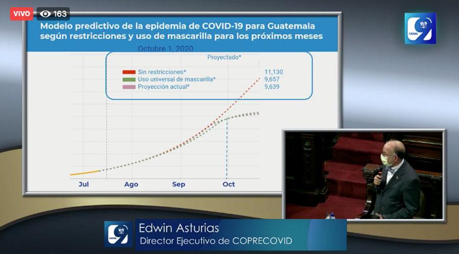 Modelo predictivo de Covid-19