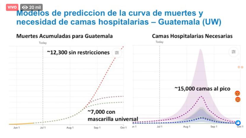 Modelos de predicciones