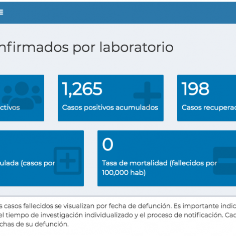 Tablero de casos de Covid-19