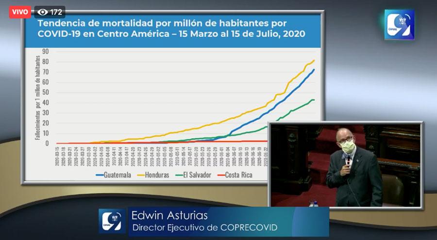 Tendencia de mortalidad por Covid-19 en Centro América