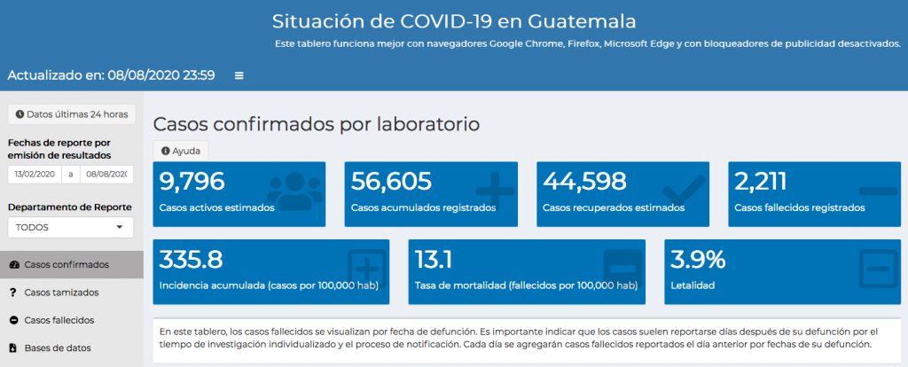 casos de coronavirus en Guatemala, 9 de agosto 2020
