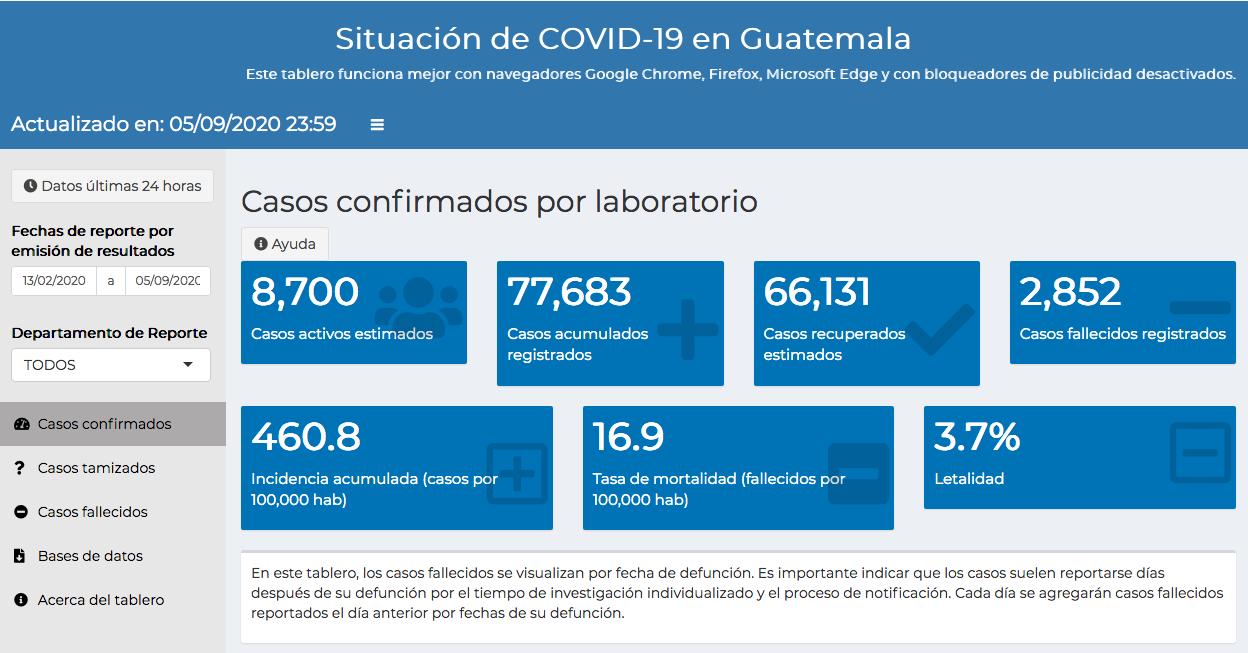 casos de coronavirus en Guatemala hasta el 6 de septiembre 2020