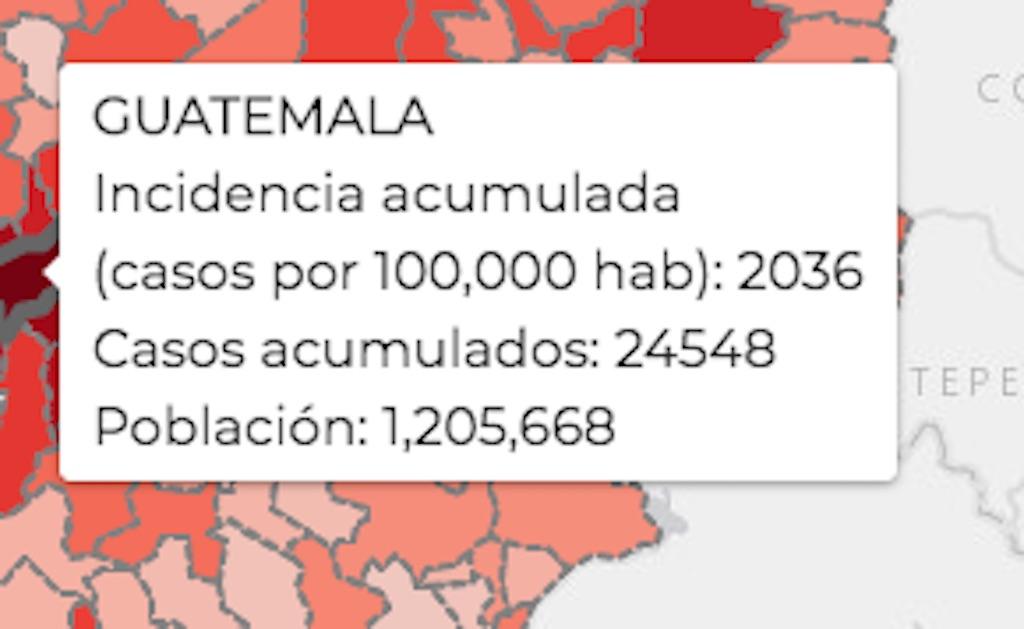 Datos para Guatemala.