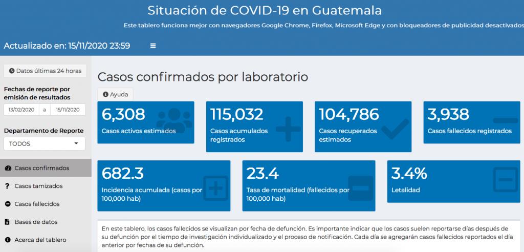 casos de coronavirus hasta el 16 de noviembre