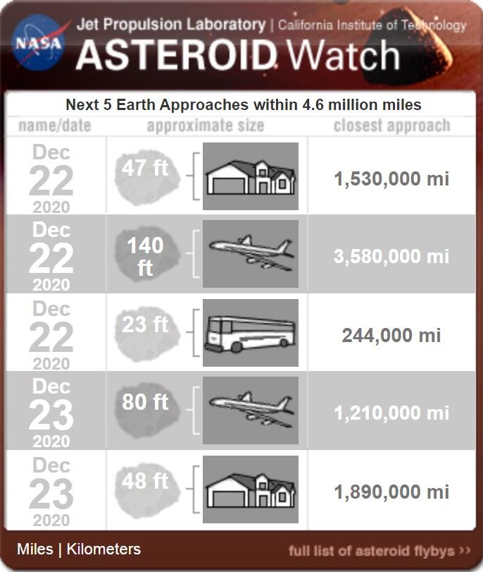 Cinco asteroides pasarán cerca de la Tierra antes de Navidad