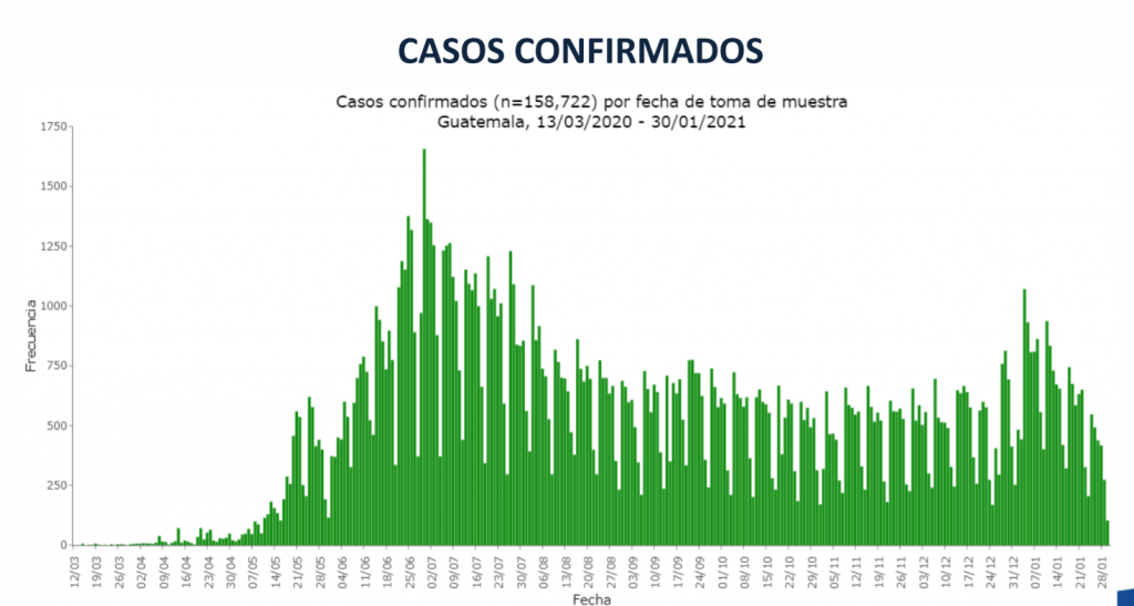 casos Covid-19 Guatemala