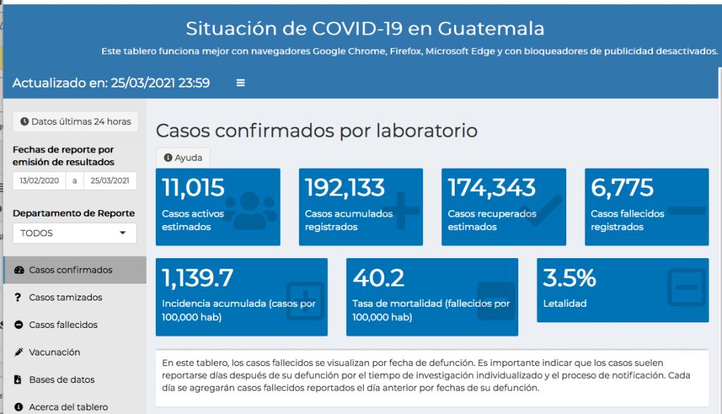 casos de coronavirus hasta el 26 de marzo 2021