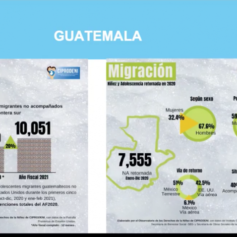 Ciprodeni informa sobre niñez migrante guatemalteca