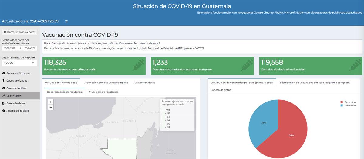Datos de vacunación en el tablero de Covid-19 al 5 de abril de 2021