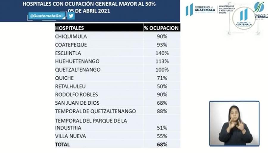 Hospitales con ocupación general mayor al 50%