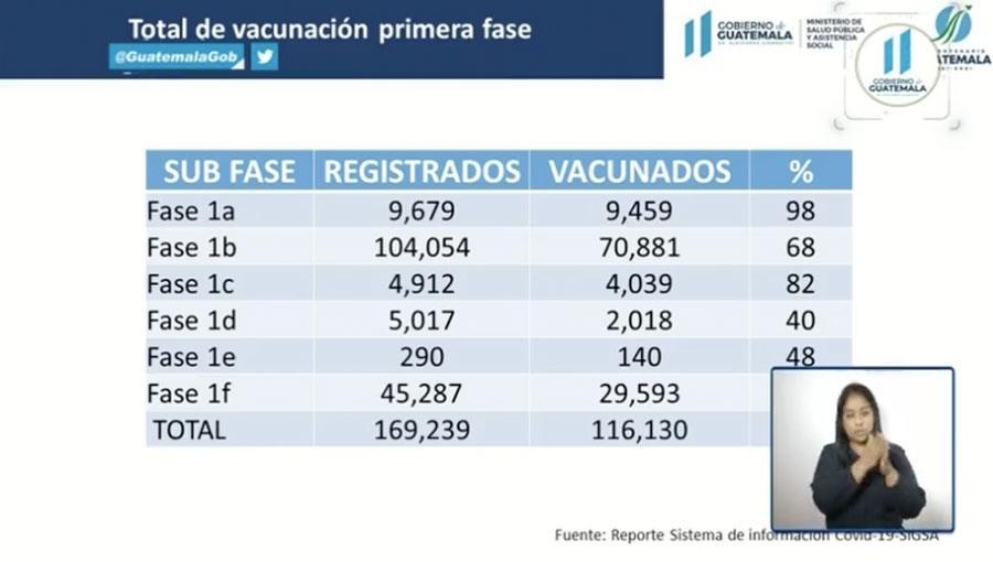 Total de vacunados en la primera fase