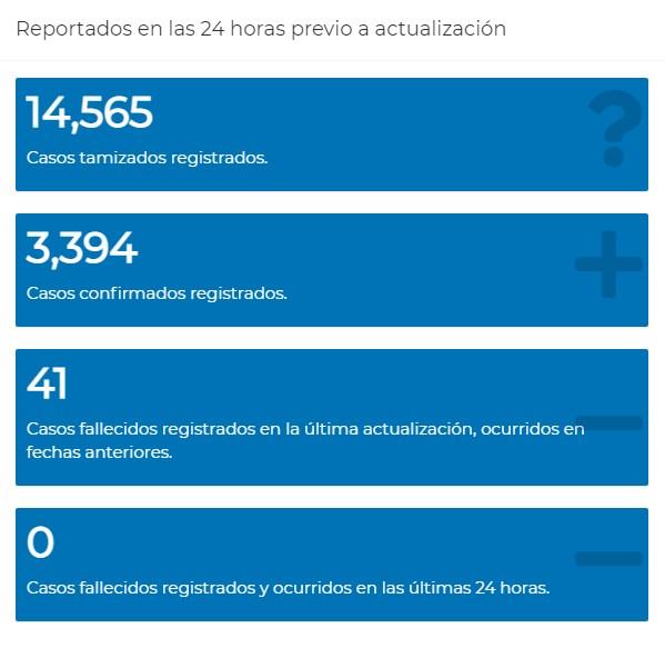 Actualización de casos Covid-19 en Guatemala, 30 de julio de 2021