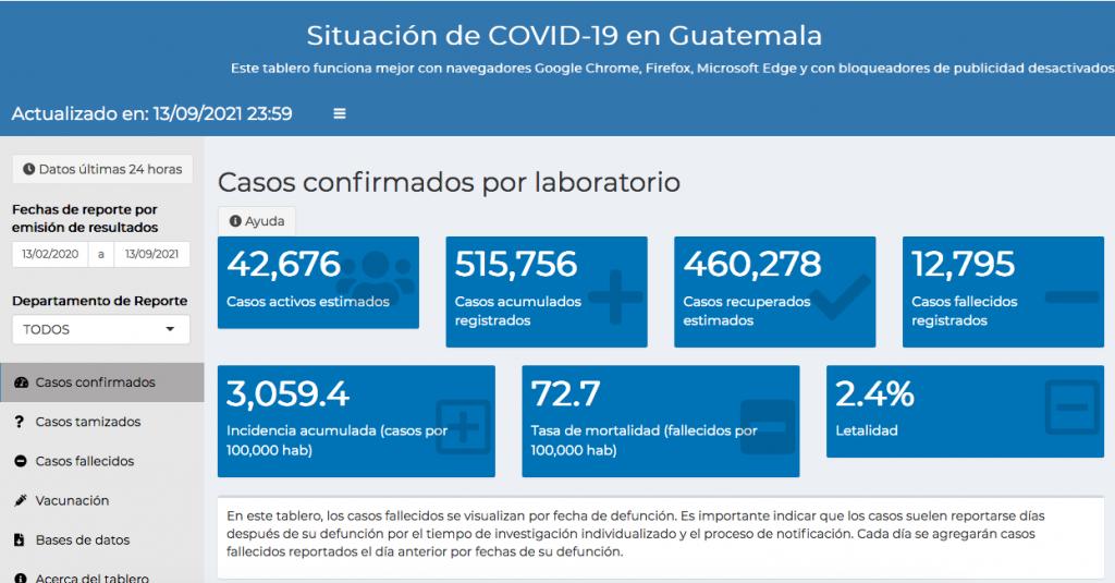 casos de coronavirus hasta el 14 de septiembre